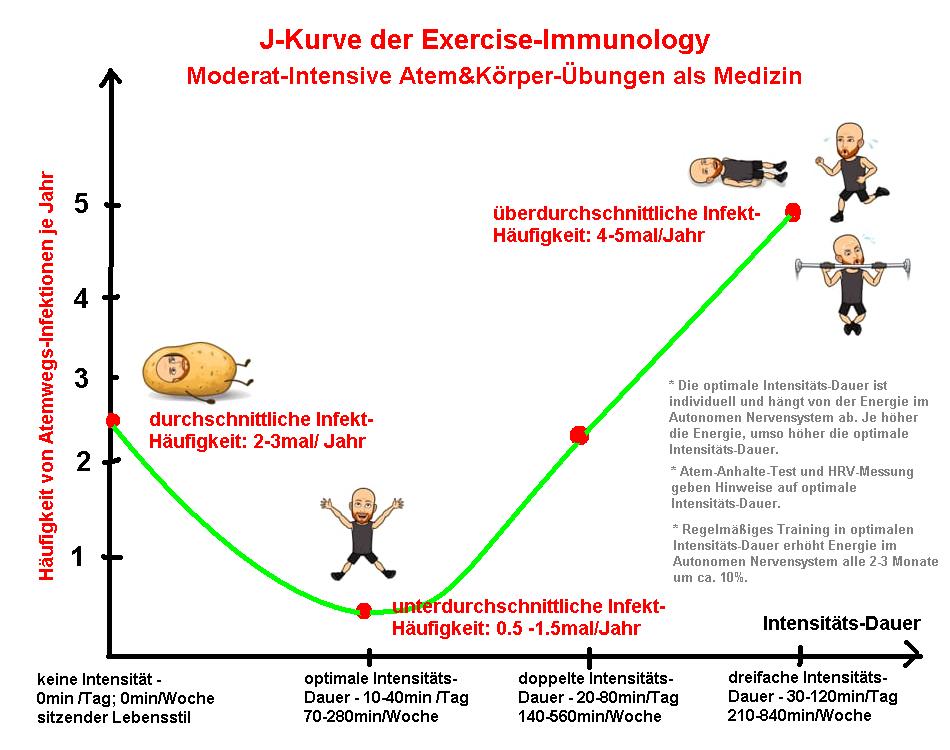 Immunsystem natürlich stärken mit Atemübungen & Körperübungen * Corona-Immun-Kraft-Training