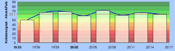 HRV Kennwert: KohärenzGrad - Das Maß für den Flow im Atmen   HRV Training